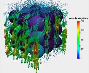 Steady State simulation of an ideally packed (cubic packing), 3 cm pebbles in a pebble bed reactor – 3D velocity vectors around a 3 by 3 column of pebbles.